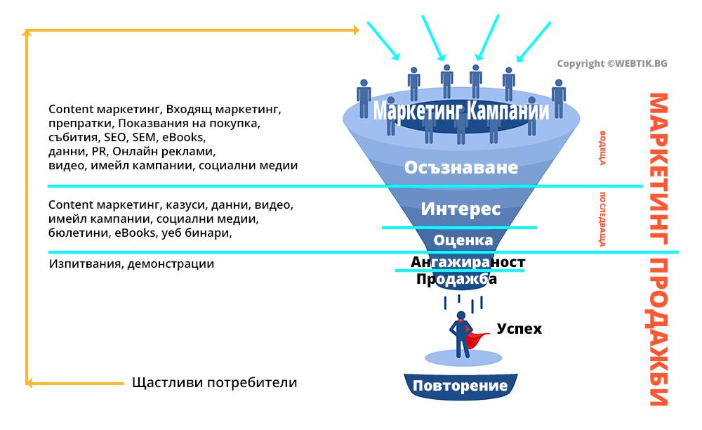 marketing-funnels-webtik